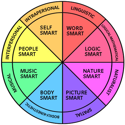 multiple_intelligences