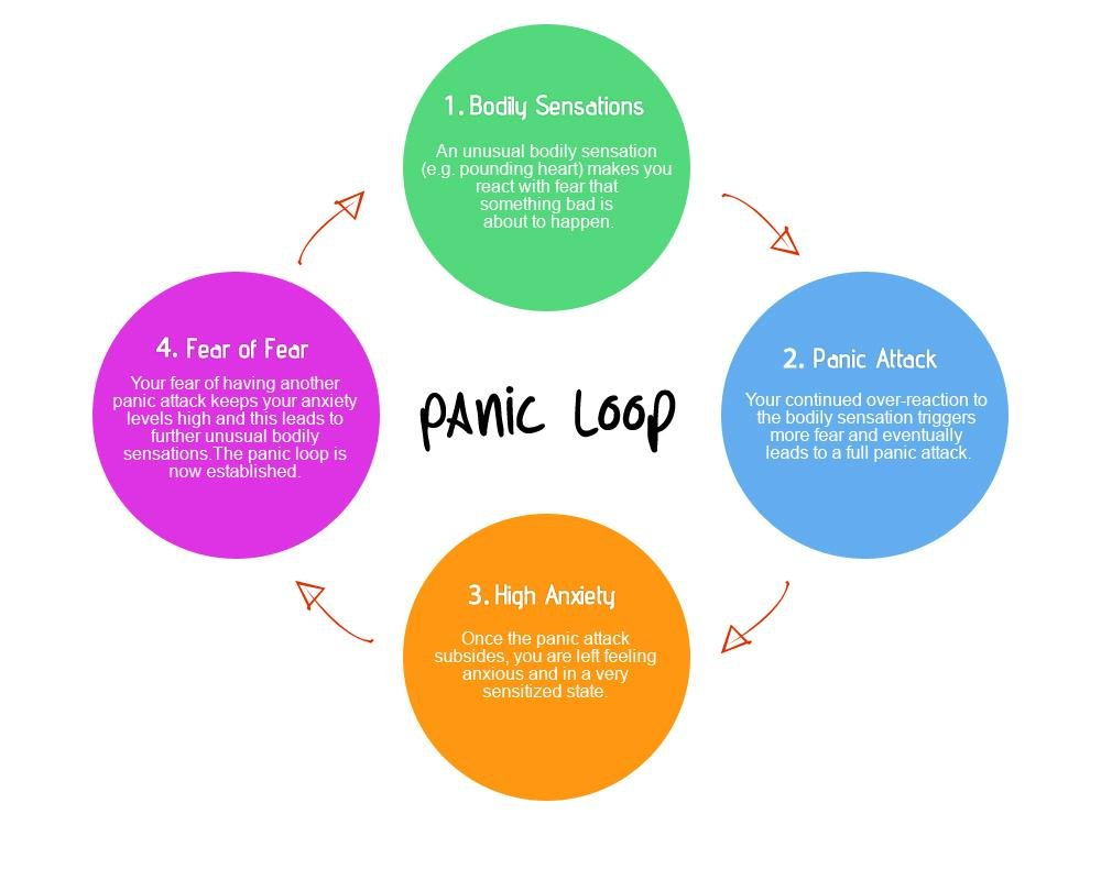 Panic Disorder Natural Treatment